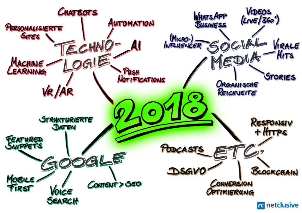 Alle 23 Trends für das Online Marketing im Jahr 2018